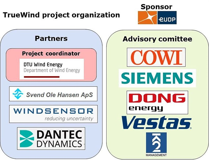This graphic shows the organization and the Advisory Board in the project